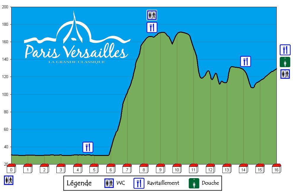 Le parcours de Paris-Versailles 2015