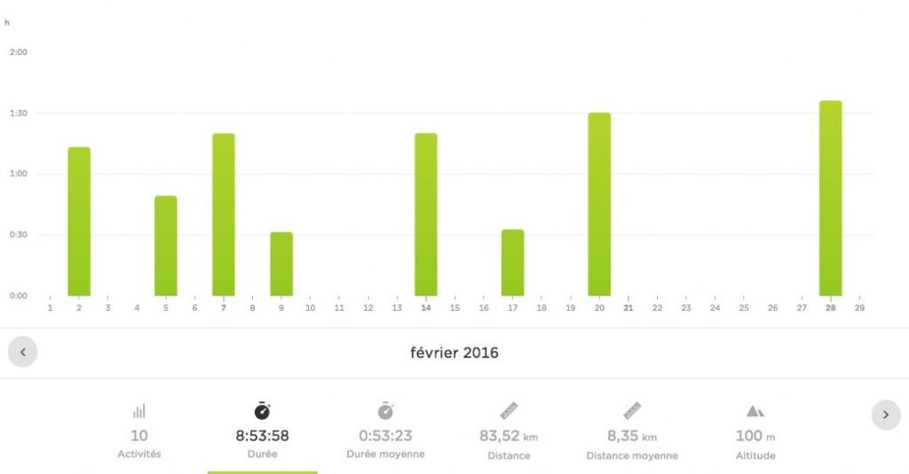 Bilan sportif Février 2016 - running