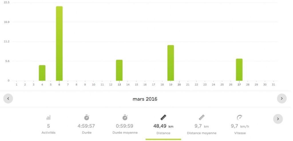 Bilan running mars 2016