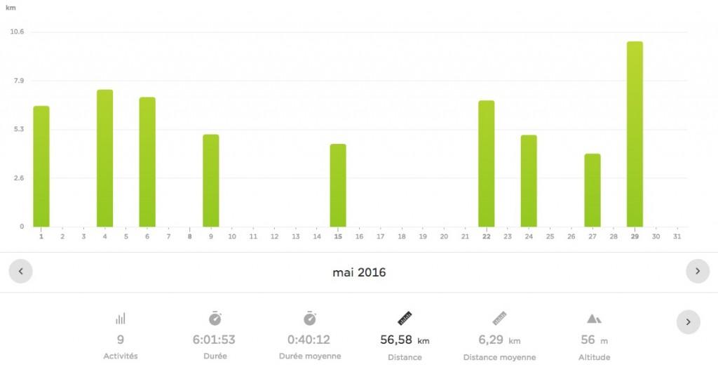 Bilan sportif mai 2016 - running