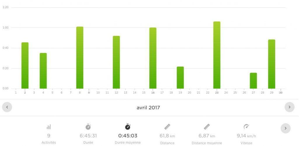 Bilan running avril 2017
